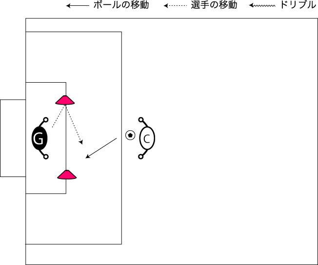 図解:逆サイド切り返しのセービング