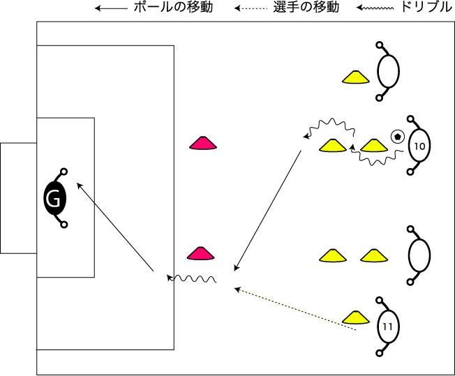 図解:中央ドリブルからのスルーパス