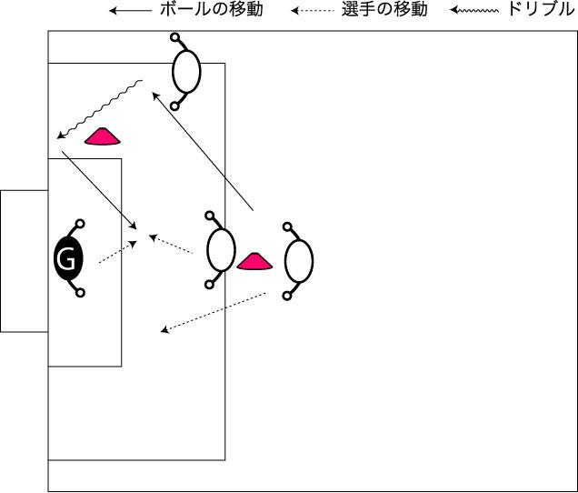 図解:カットインからのニアボールへの対応