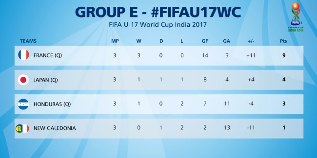 Group E Review | 1