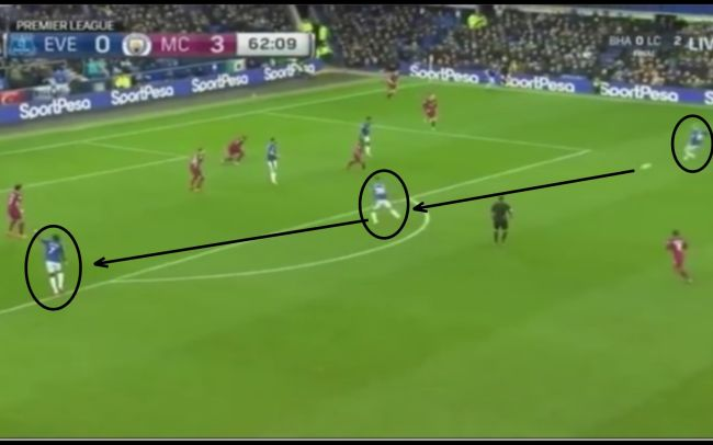 Everton 1-3 Manchester City | 15