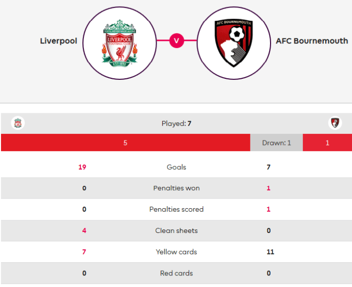Liverpool Bournemouth Premier League Tactical Analysis Statistics