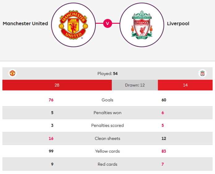 Manchester United Liverpool Premier League Tactical Analysis Statistics