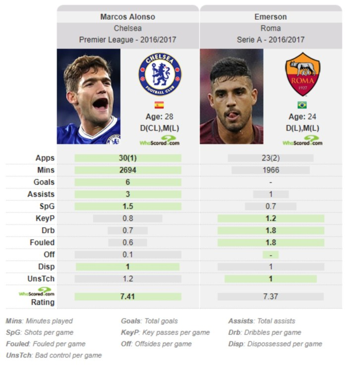 Marcos Alonso Emerson Palmieri Chelsea Tactical Analysis Statistics