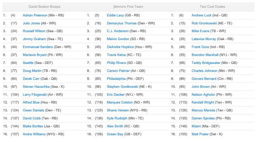 FGT Draft Teams 2 - Fantasy Football Draft