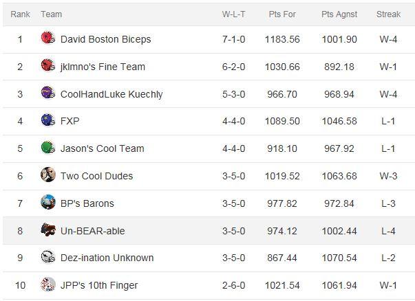 Week 8 FGT FF Standings