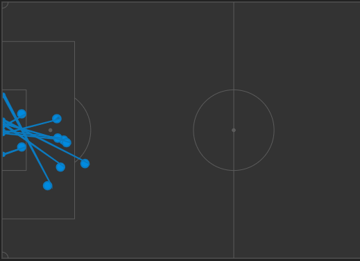 Danny Ings attempted 9 shots
