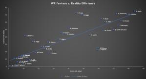 2020 WR Fantasy vs Reality Rankings