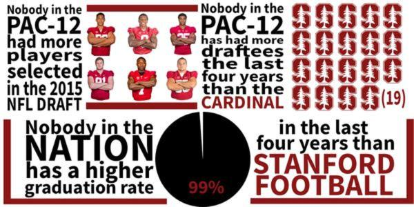 Graphic: Stanford makes a compelling case - FootballScoop