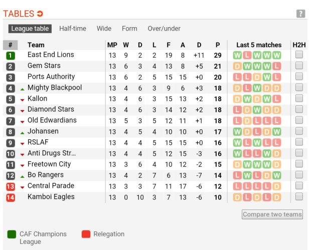 English blue square premier league table soccerway for English football tables
