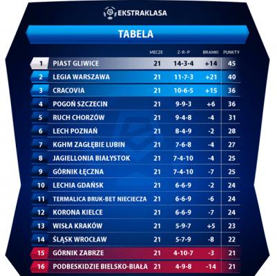 Le classement à la trêve |© Ekstraklasa.org