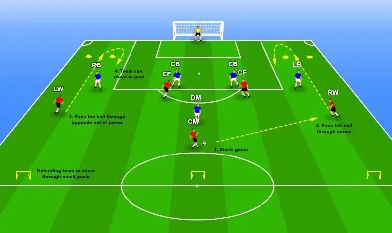 Defense vs attack football drill