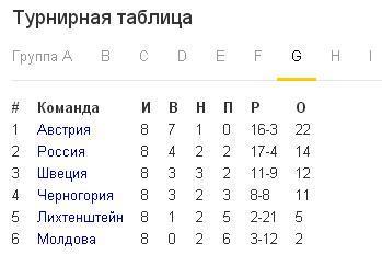 Турнирное положение сборной Росии на отбор Евро 2016