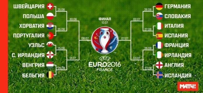 Таблица 1/8 чемпионата Европы по футболу