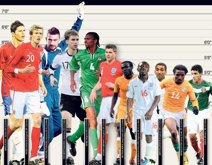 Самые высокорослые футболисты