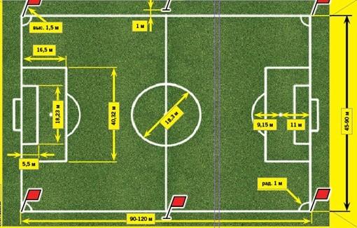 Размеры футбольного поля в метрах