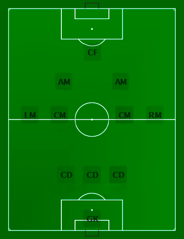 Схема 3-4-2-1