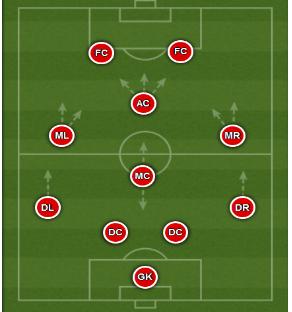 Схема 4-1-2-1-2 в атаке