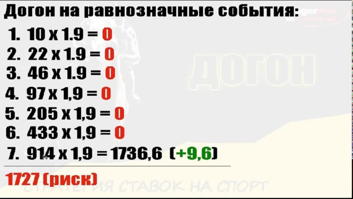 Статистика ставок по системе догона