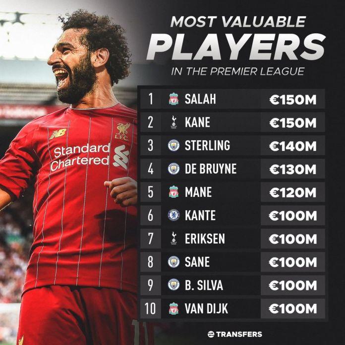 Таблица стоимости игроков АПЛ