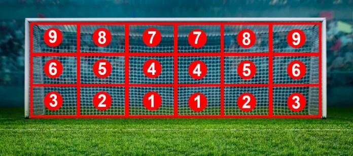 Схема зон на футбольных воротах