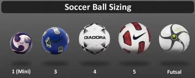 Все размеры футбольных мячей