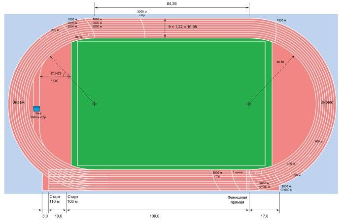 Размеры стадиона и длина круга
