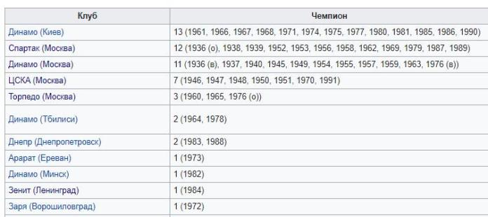 Статистика чемпионств по футболу в СССР