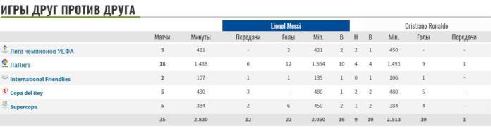 Статистика Месси и Роналду в матчах против друг друга