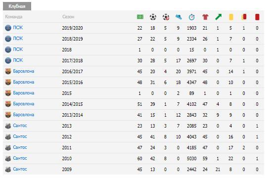 Количество голов Неймара в футболе