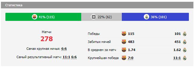 Статистика личных встреч Реал Мадрид - Барселона