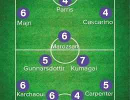 Les notes de la rencontre entre la Juventus et Lyon en Ligue des champions.