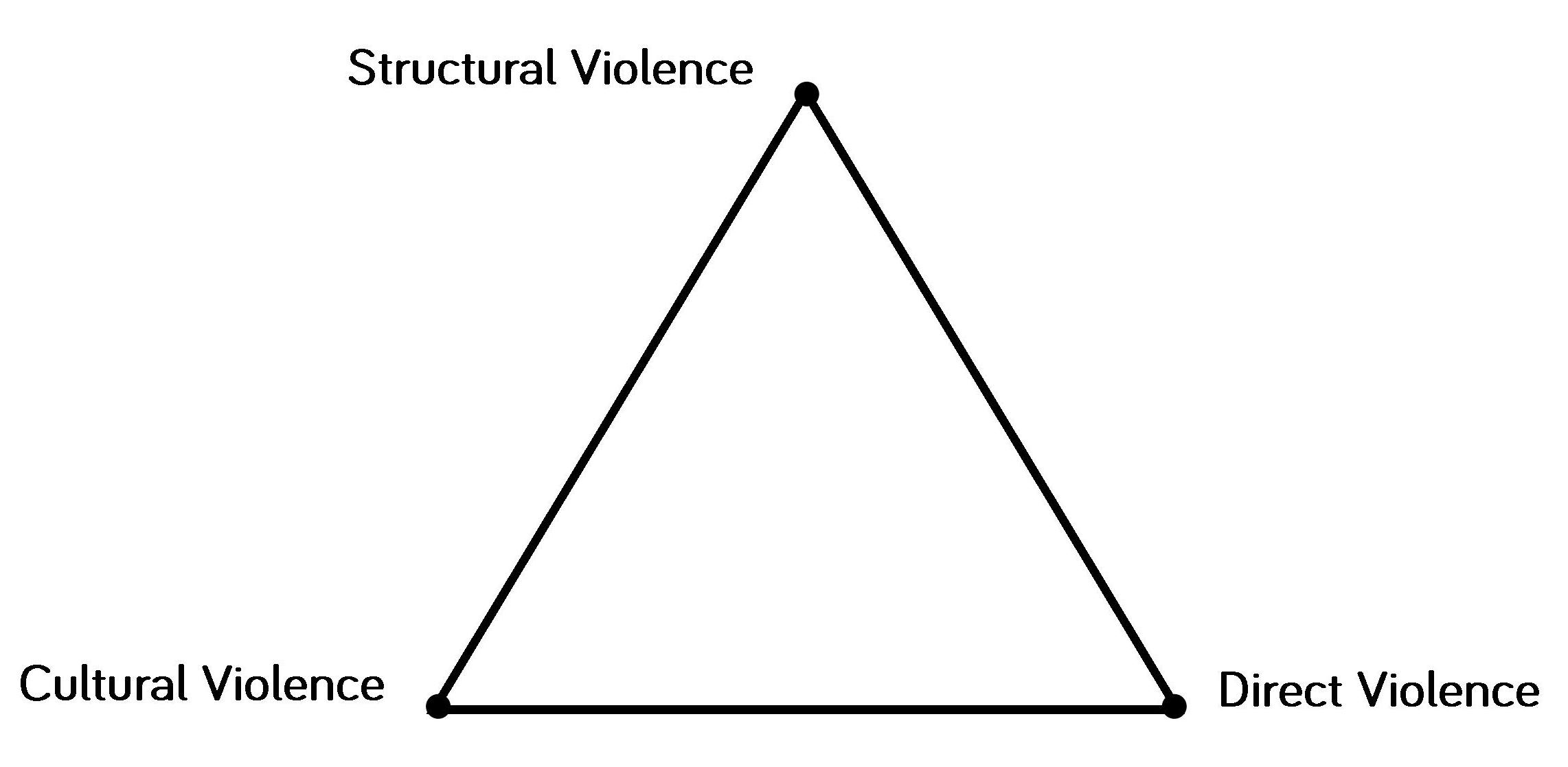 The Violence Triangle