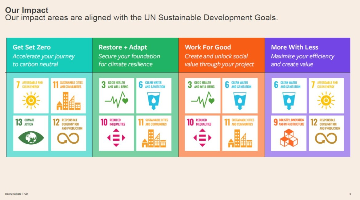 the values of Useful Projects are alighned with the UN Sustainable Development Goals