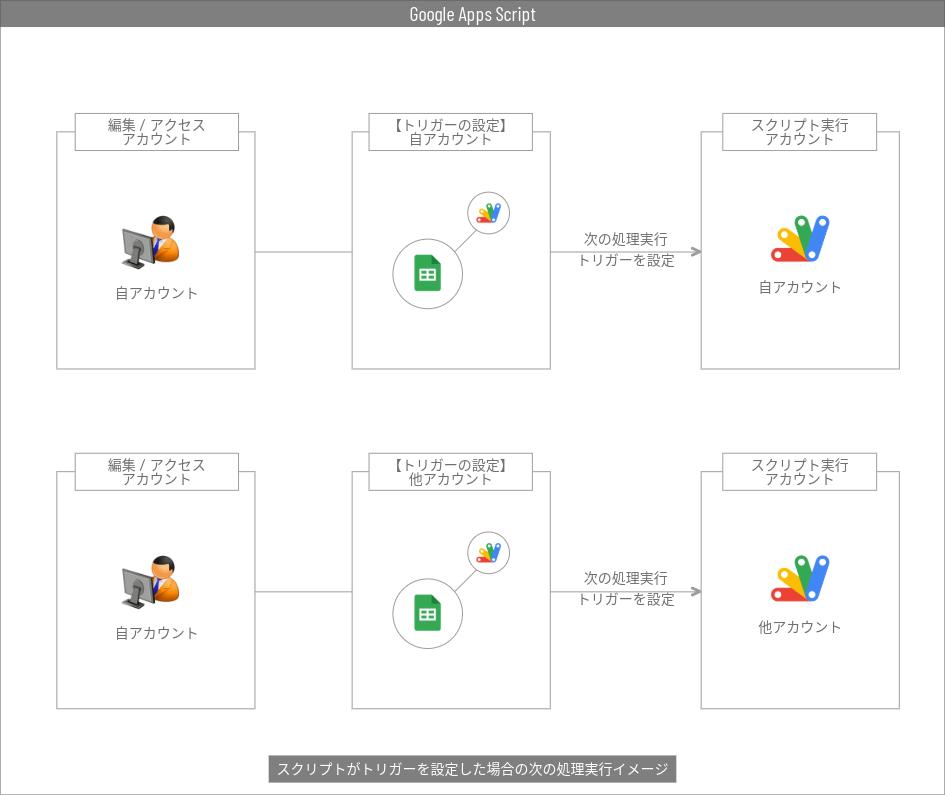 スクリプトによって設定されたトリガーで起動するスクリプトの実施アカウントイメージ