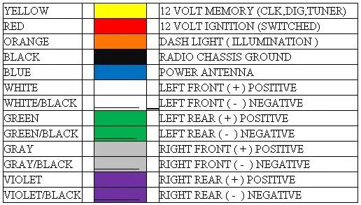 aftermarket car stereo wiring color codes - a professionals opinion  car stereo reviews