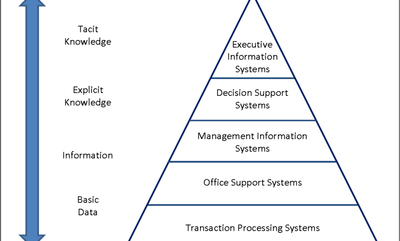 Types of Data Processing Techniques