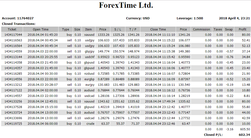 Forex signals results