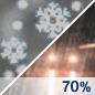 Rain/Snow Likely Chance for Measurable Precipitation 70%