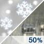Chance Rain/Snow Chance for Measurable Precipitation 50%