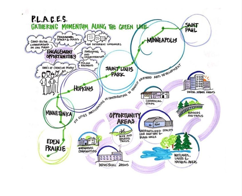 a colorful stylized map shows connections between different cities in the Twin Cities metro area. A caption at the top reads PLACES gathering momentum along the green line.