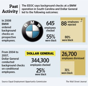 Wall Street Journal Chart Showing 2 Cases by EEOC