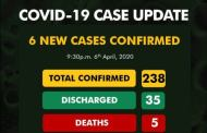 COVID-19 Update: Nigeria Records 6 New Cases, Total Now 238