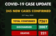 COVID-19 Update: Nigeria Records 245 New Cases, Tally Hits 7,261