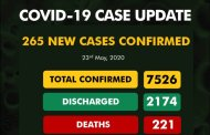 COVID-19 Update: NCDC Confirms 265 New Cases, Total Now 7526