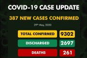 COVID-19 Update: NCDC Reports 387 New Cases, Tally Now 9,302