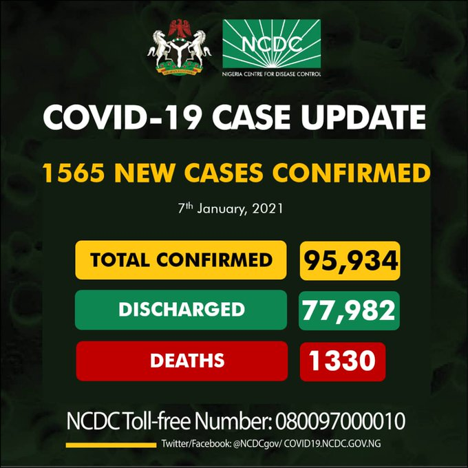 COVID-19 Update: NCDC Reports 1,565 Fresh Cases, Tally Now 95,934