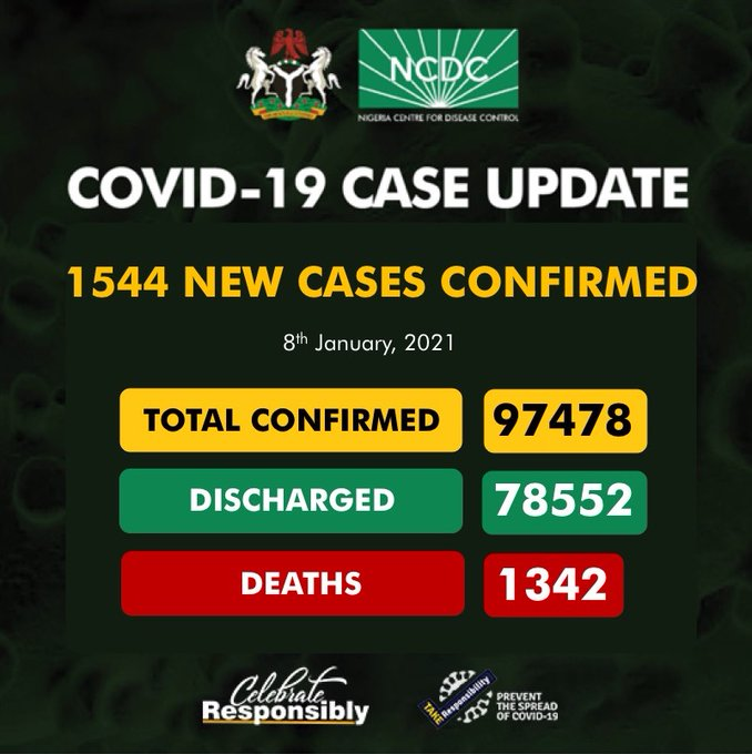 COVID-19: NCDC Reports 1,544 New Infections, Tally Now 97,478 Cases