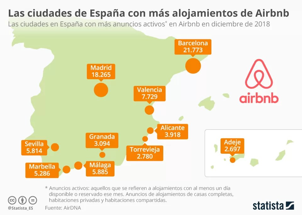 Airbnb in Spain: legal or illegal? - FBW
