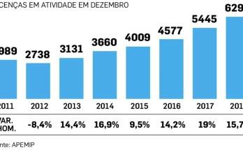 6,300 real estate agencies in Portugal